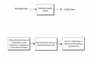 Predictive Cryptocurrency Mining and Staking